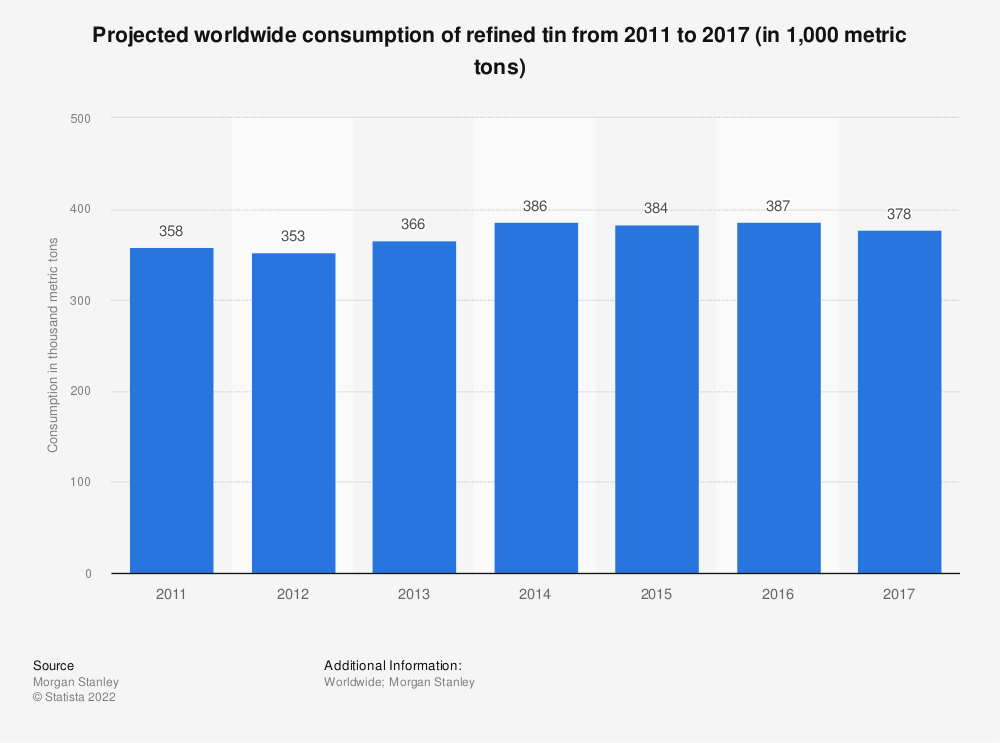 Statistic: Projected worldwide consumption of refined tin from 2011 to 2017 (in 1,000 metric tons)                           | Statista