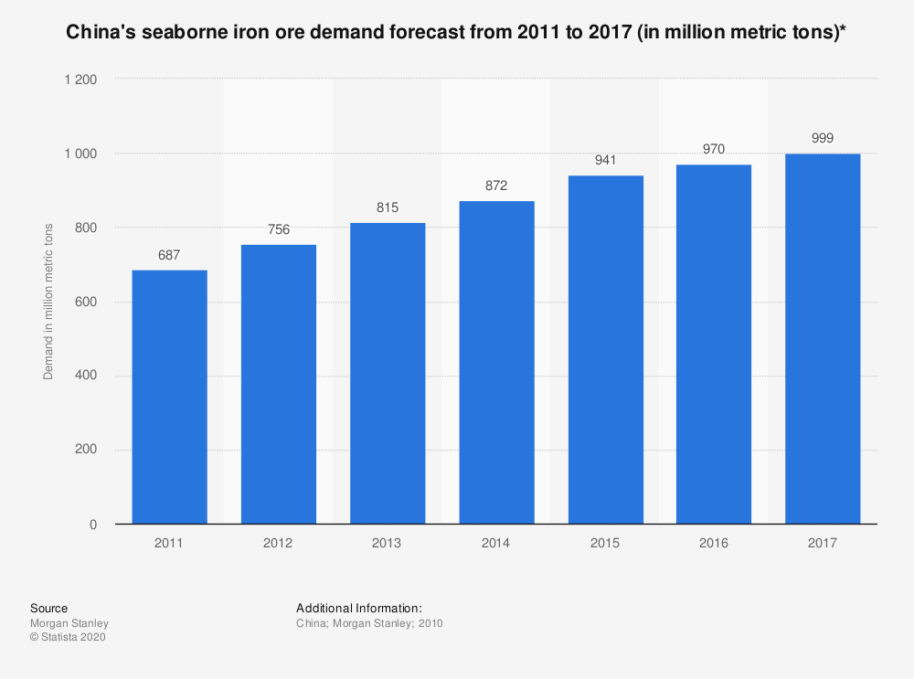 Statistic: China's seaborne iron ore demand forecast from 2011 to 2017 (in million metric tons)*  | Statista