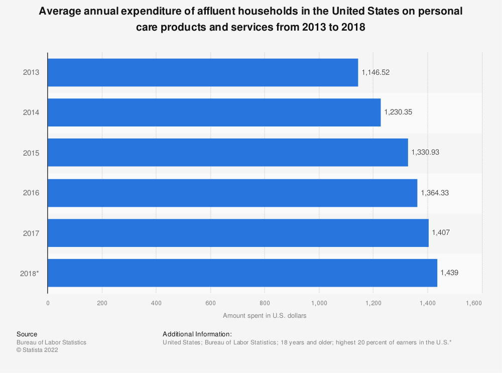 Statistic: Average annual expenditure of affluent households in the United States on personal care products and services from 2013 to 2017 | Statista