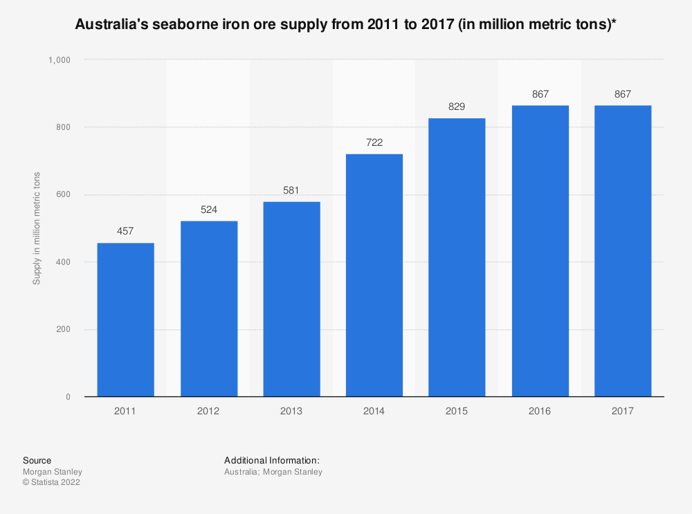 Statistic: Australia's seaborne iron ore supply from 2011 to 2017 (in million metric tons)*  | Statista