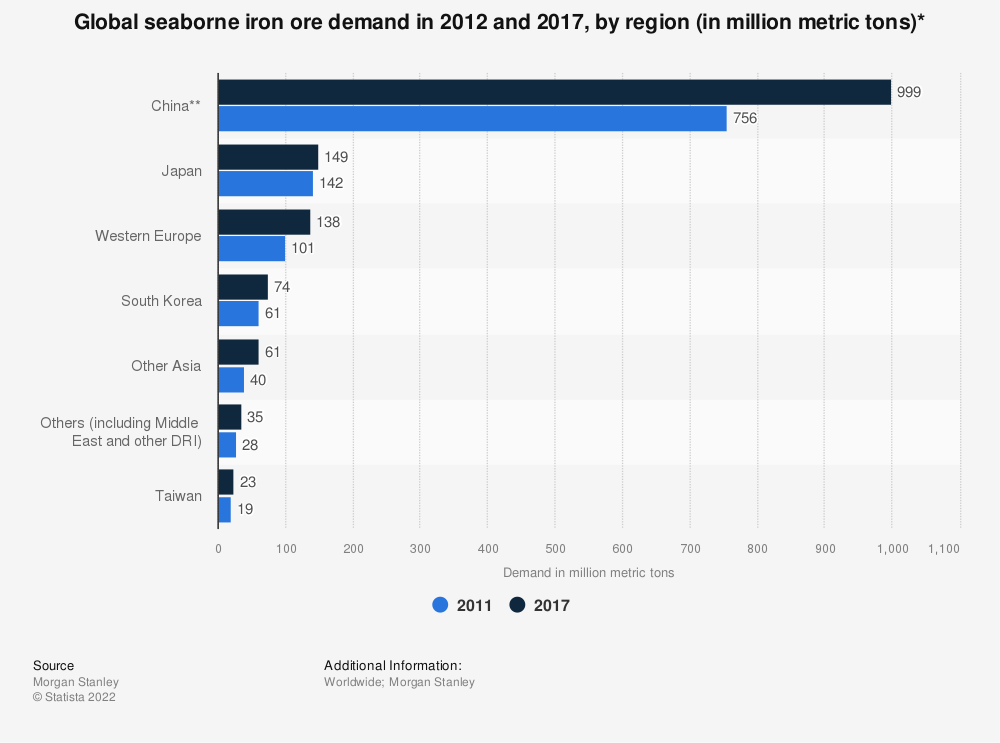 Statistic: Global seaborne iron ore demand in 2012 and 2017, by region (in million metric tons)*  | Statista