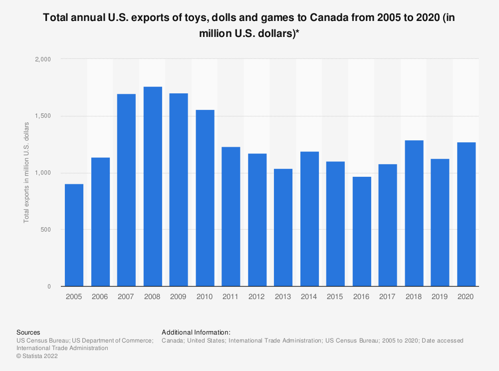 Statistic: Total annual U.S. exports of toys, dolls and games to Canada from 2005 to 2018 (in million U.S. dollars)* | Statista
