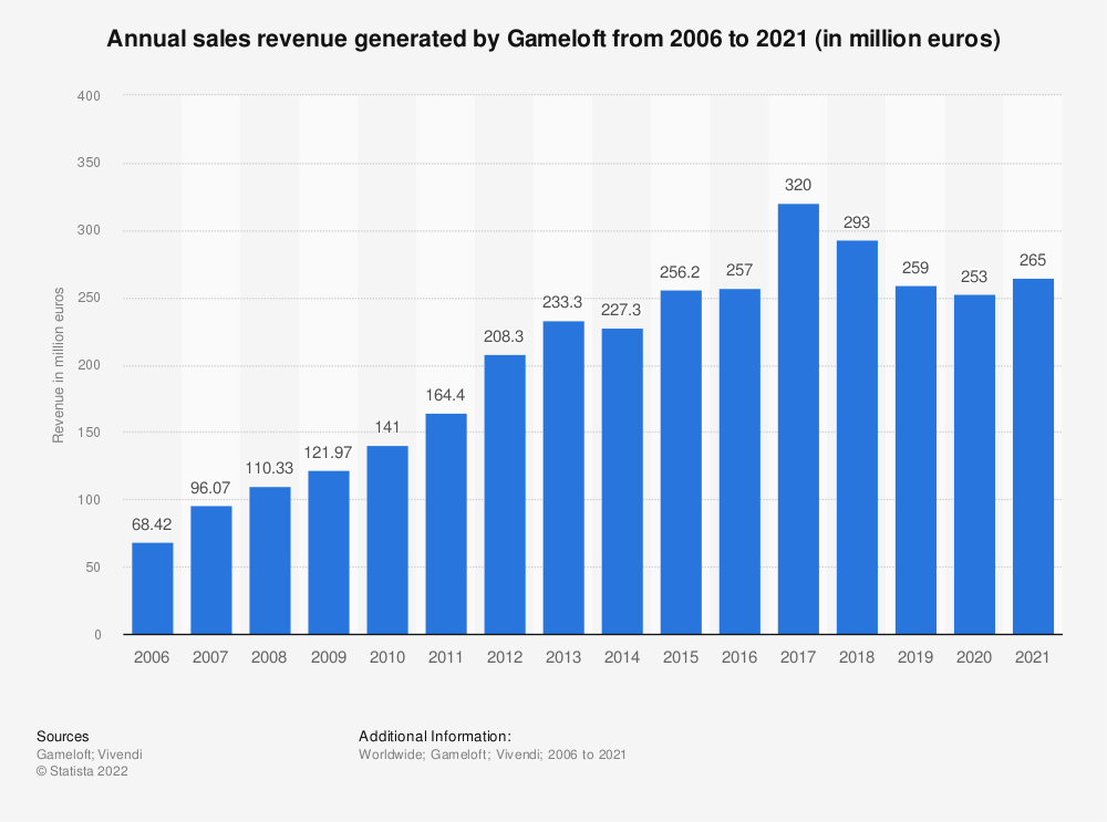 Statistic: Annual sales revenue generated by Gameloft from 2006 to 2020 (in million euros) | Statista