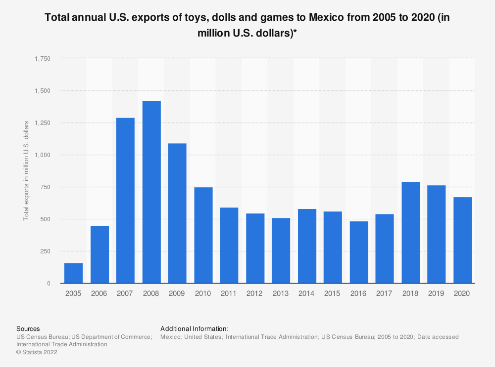 Statistic: Total annual U.S. exports of toys, dolls and games to Mexico from 2005 to 2018 (in million U.S. dollars)* | Statista