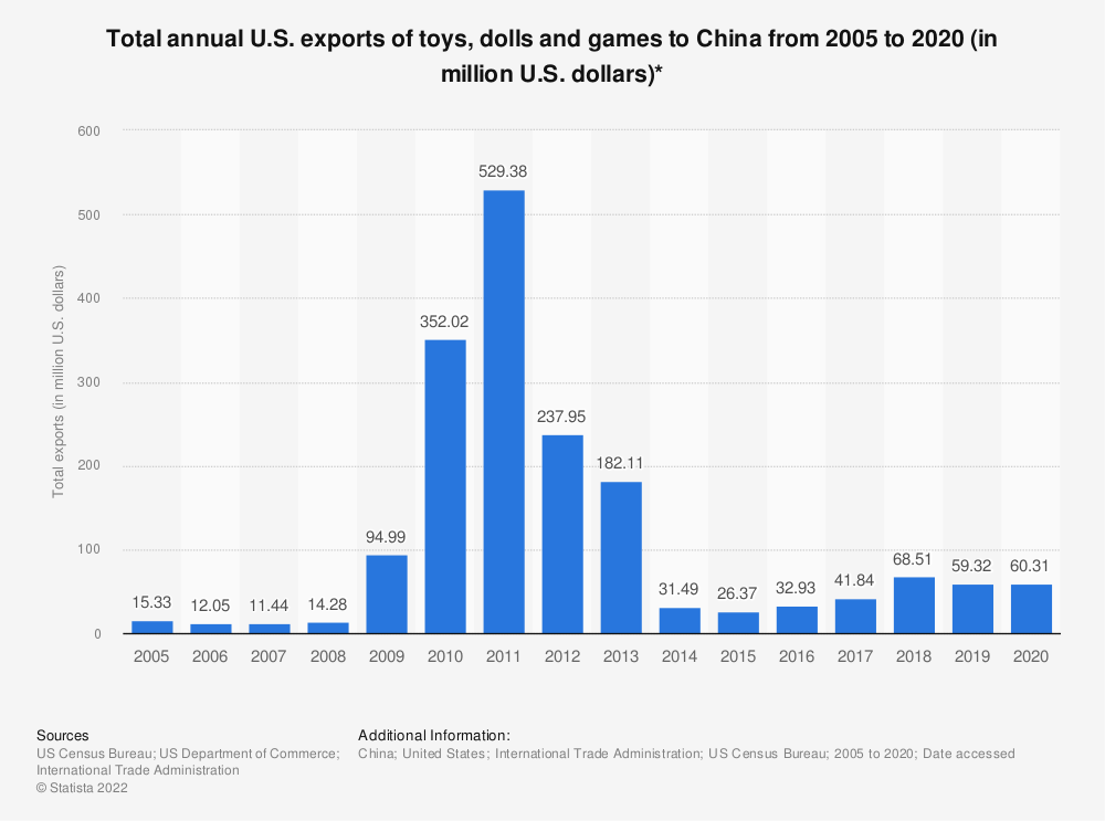 Statistic: Total annual U.S. exports of toys, dolls and games to China from 2005 to 2018 (in million U.S. dollars)* | Statista