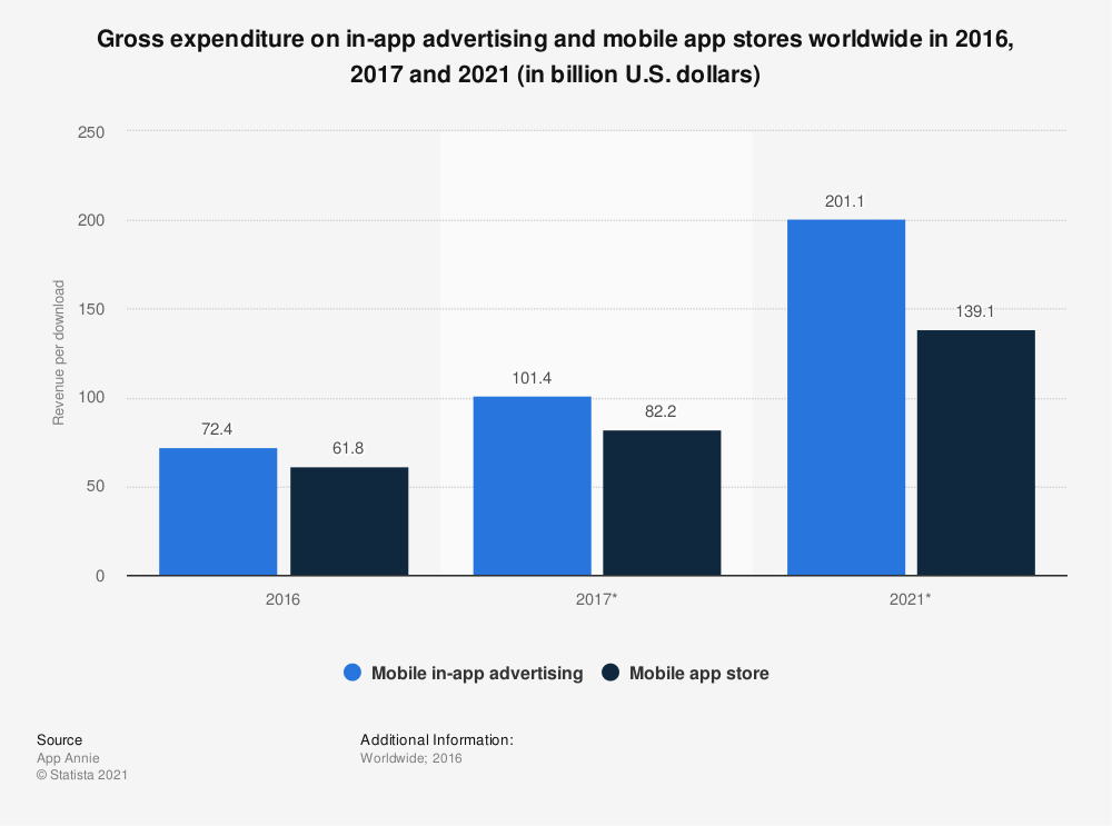 Statistic: Gross expenditure on in-app advertising and mobile app stores worldwide in 2016, 2017 and 2021 (in billion U.S. dollars) | Statista
