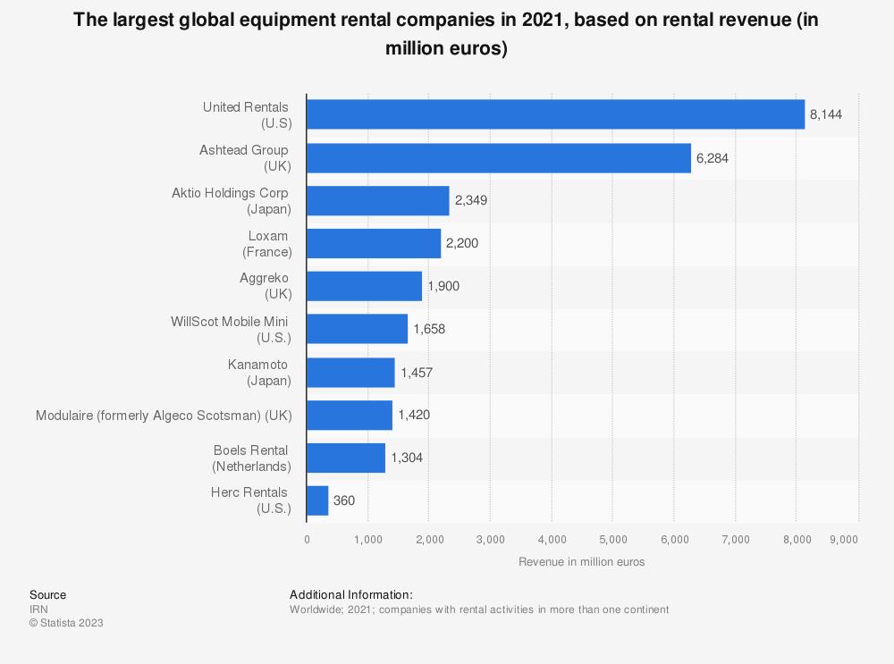 Statistic: The largest equipment rental companies worldwide in 2019, based on rental revenue (in million euros) | Statista