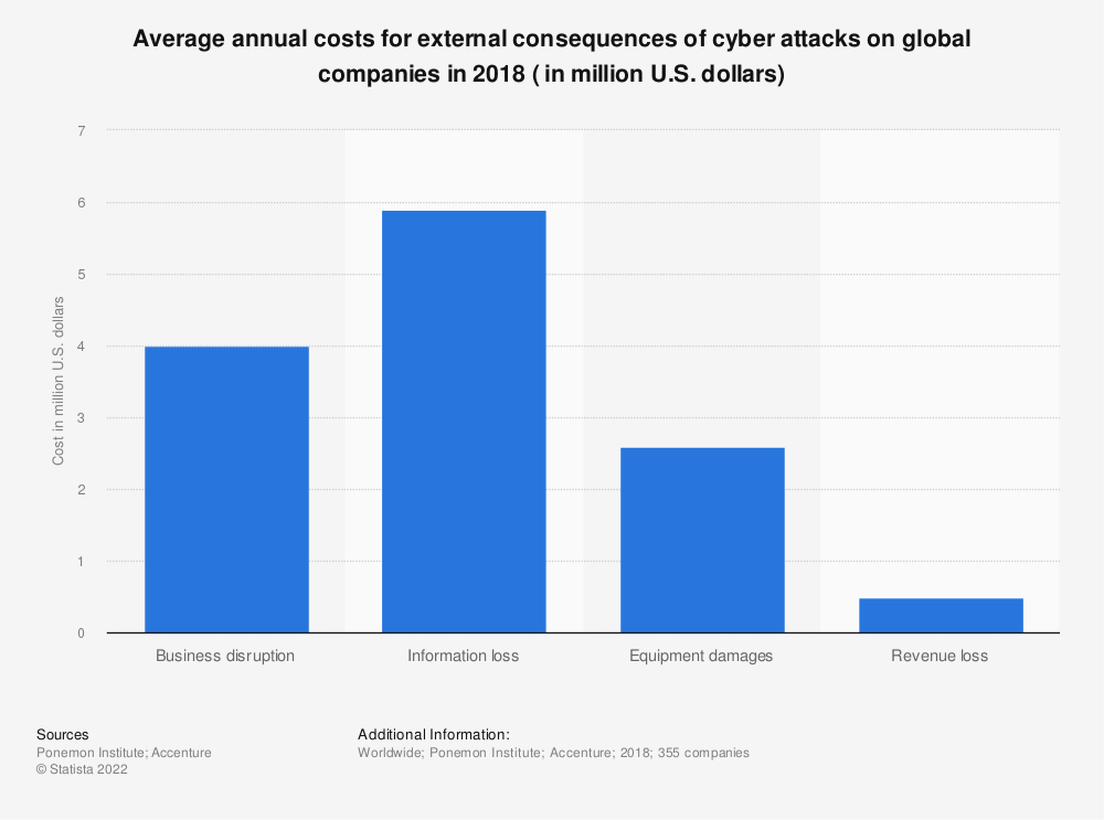 Statistic: Distribution of annualized costs for external consequences of cyber attacks on global companies in 2017 | Statista