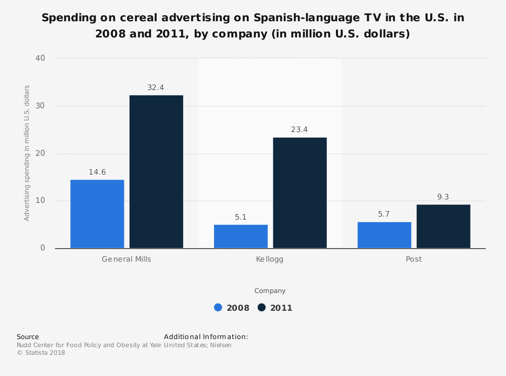 Statistic: Spending on cereal advertising on Spanish-language TV in the U.S. in 2008 and 2011, by company (in million U.S. dollars) | Statista
