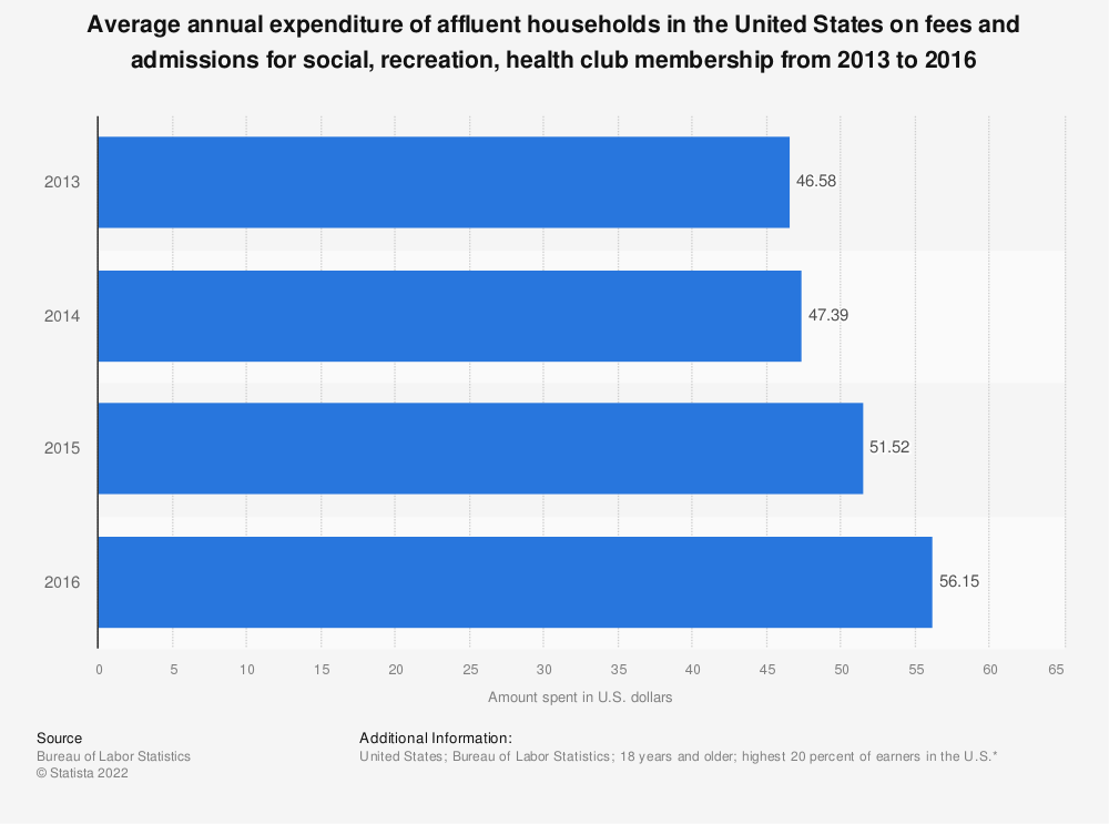Statistic: Average annual expenditure of affluent households in the United States on fees and admissions for social, recreation, health club membership from 2013 to 2016 | Statista