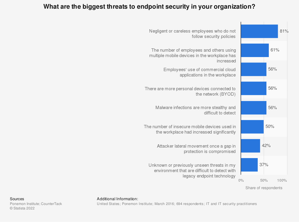 Statistic: What are the biggest threats to endpoint security in your organization? | Statista
