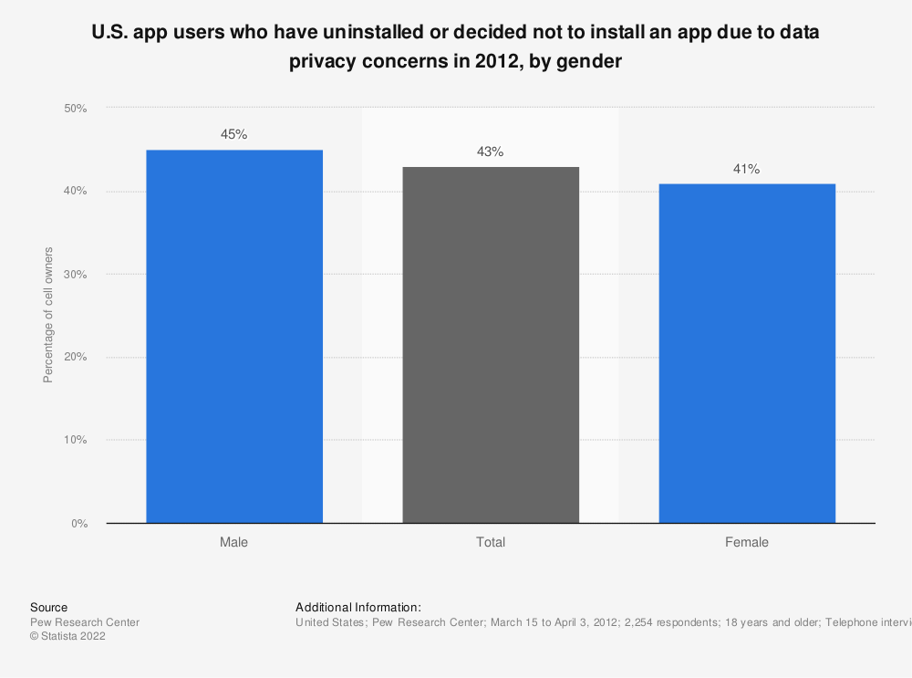 Statistic: U.S. app users who have uninstalled or decided not to install an app due to data privacy concerns in 2012, by gender | Statista