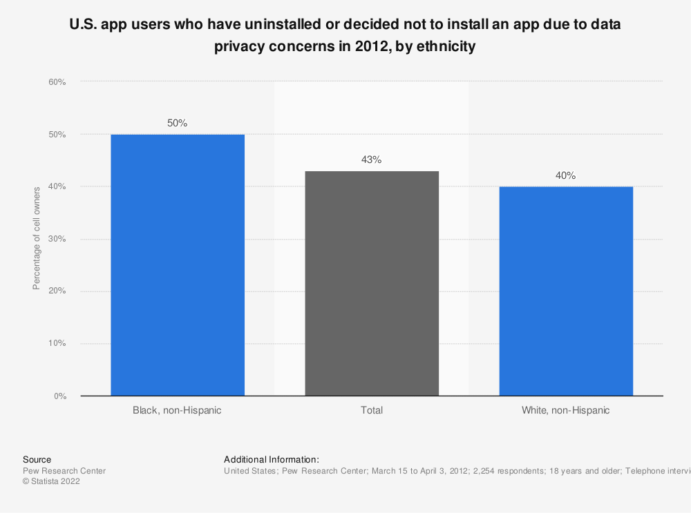 Statistic: U.S. app users who have uninstalled or decided not to install an app due to data privacy concerns in 2012, by ethnicity | Statista