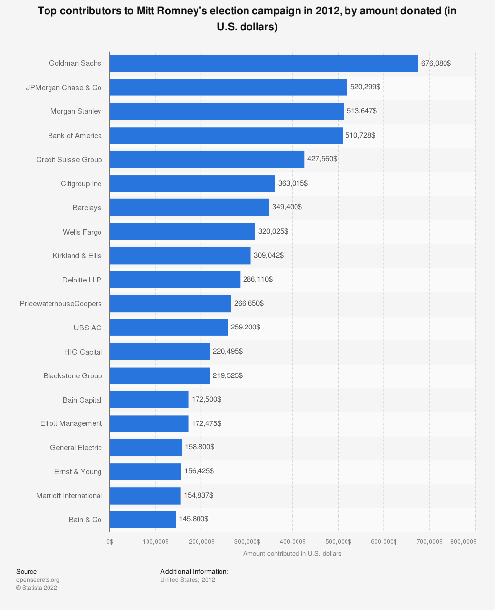 Statistic: Top contributors to Mitt Romney's election campaign in 2012, by amount donated (in U.S. dollars) | Statista