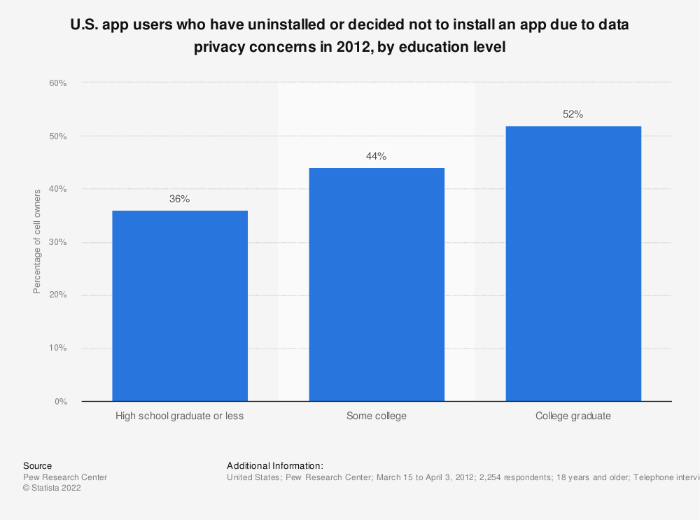 Statistic: U.S. app users who have uninstalled or decided not to install an app due to data privacy concerns in 2012, by education level | Statista