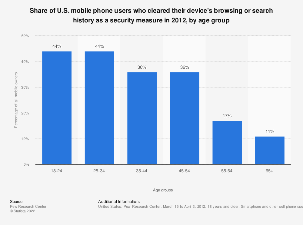 Statistic: Share of U.S. mobile phone users who cleared their device's browsing or search history as a security measure in 2012, by age group | Statista