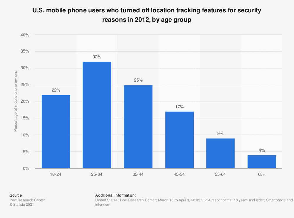 Statistic: U.S. mobile phone users who turned off location tracking features for security reasons in 2012, by age group | Statista