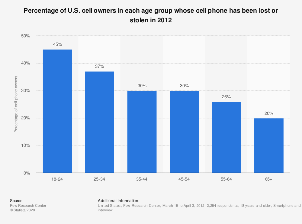 Statistic: Percentage of U.S. cell owners in each age group whose cell phone has been lost or stolen in 2012 | Statista