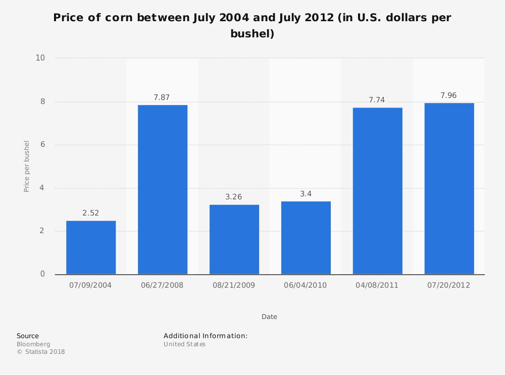 Statistic: Price of corn between July 2004 and July 2012 (in U.S. dollars per bushel)   Statista