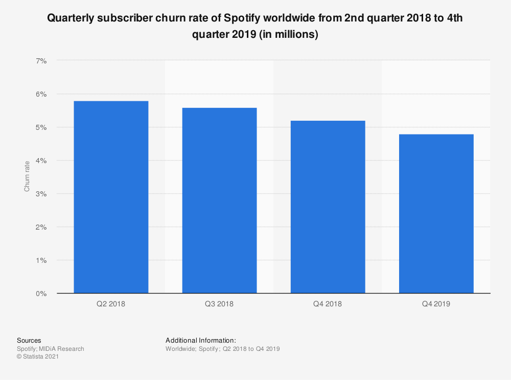 Statistic: Quarterly subscriber churn rate of Spotify worldwide from 2nd quarter 2018 to 4th quarter 2019 (in millions) | Statista