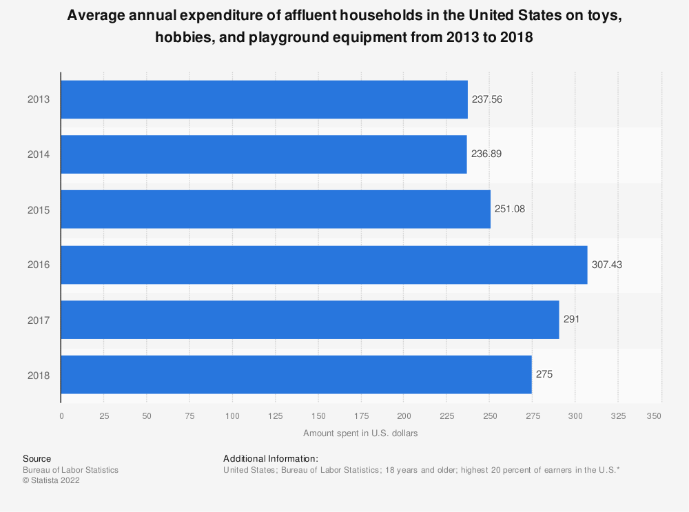 Statistic: Average annual expenditure of affluent households in the United States on toys, hobbies, and playground equipment from 2013 to 2018 | Statista