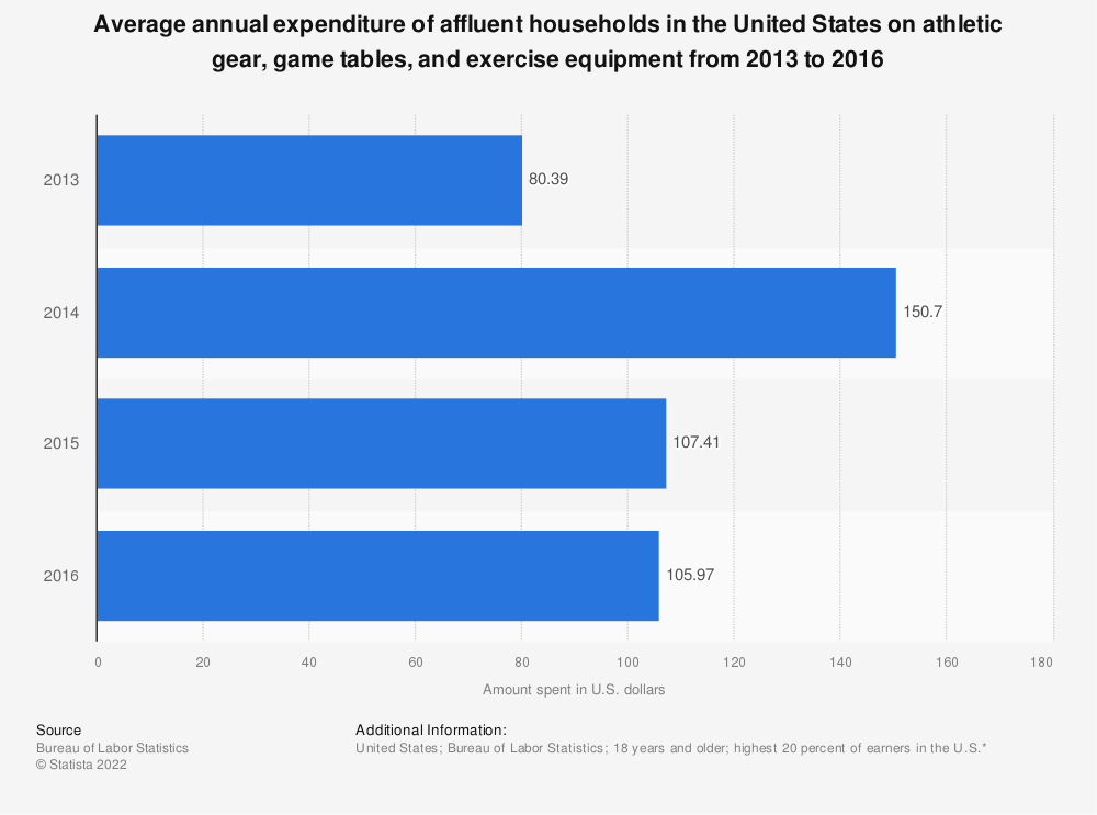 Statistic: Average annual expenditure of affluent households in the United States on athletic gear, game tables, and exercise equipment from 2013 to 2016 | Statista