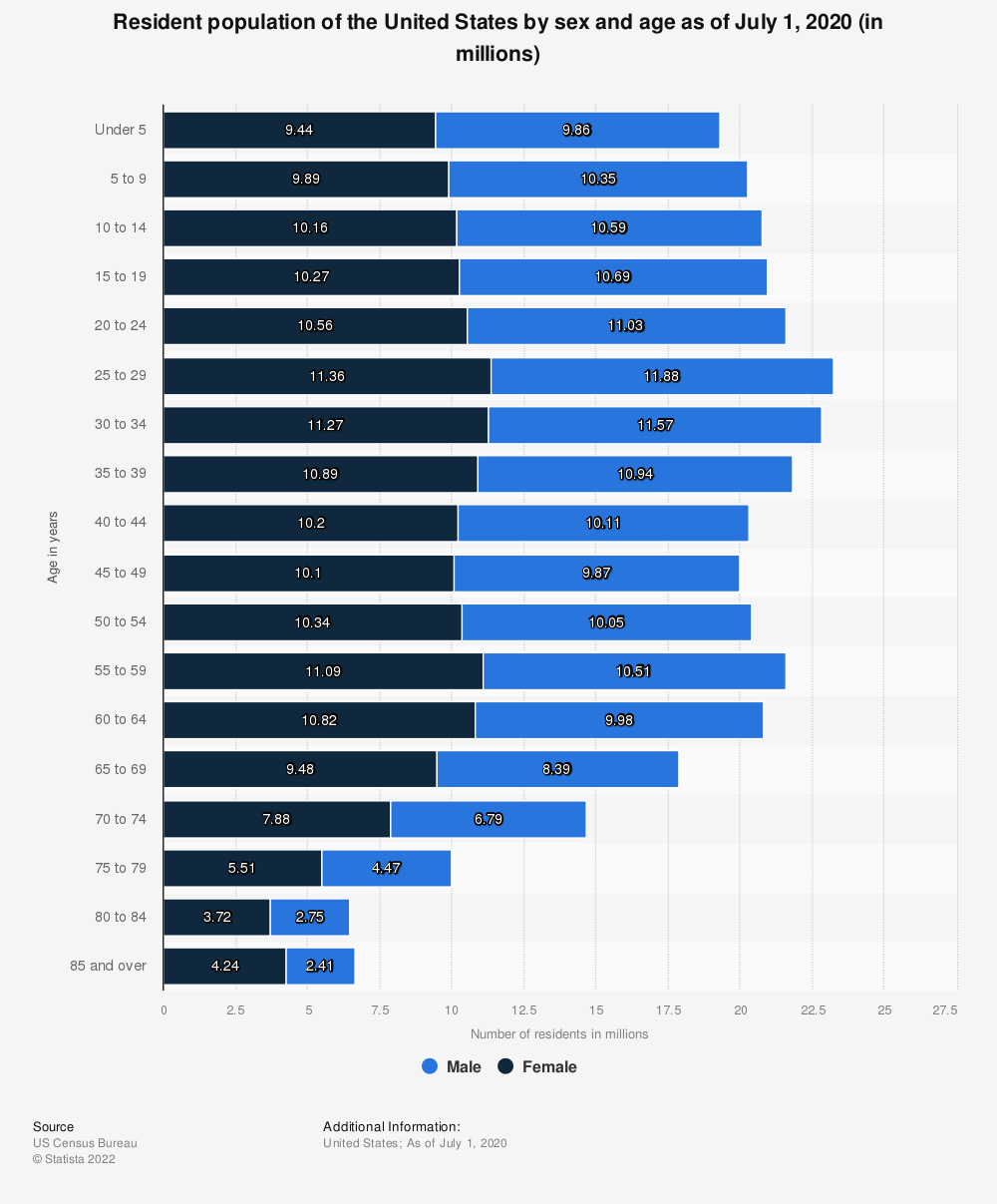 Statistic: Resident population of the United States by sex and age as of July 1, 2019 (in millions) | Statista