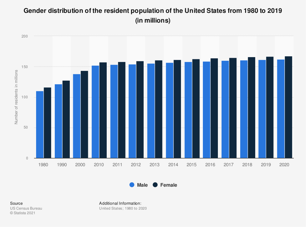 Statistic: Gender distribution of the resident population of the United States from 1980 to 2018 (in millions) | Statista