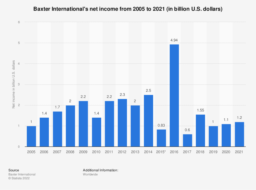 Statistic: Baxter International's net income from 2005 to 2019 (in billion U.S. dollars) | Statista