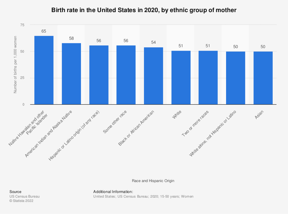 Statistic: Birth rate in the United States in 2016, by ethnic group of mother | Statista