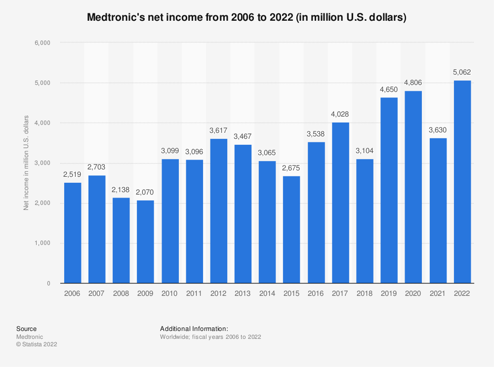 Statistic: Medtronic's net income from 2006 to 2019 (in million U.S. dollars) | Statista