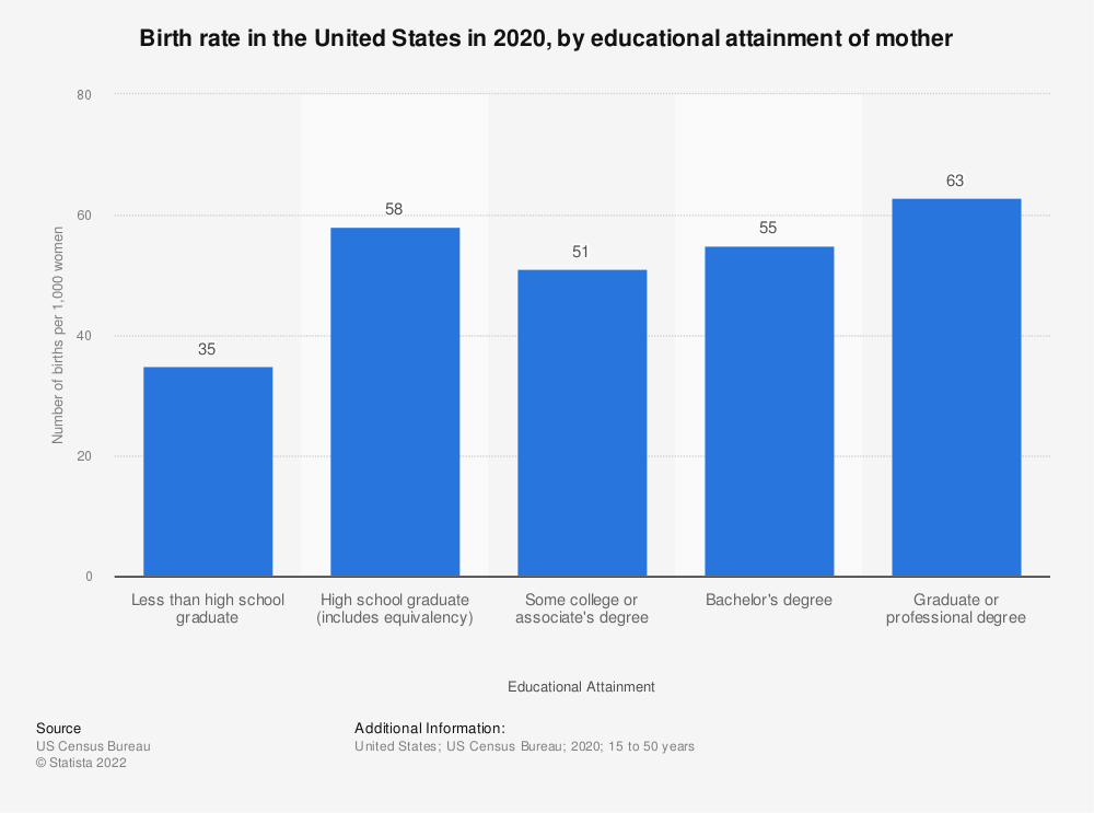 Statistic: Birth rate in the United States in 2018, by educational attainment of mother | Statista