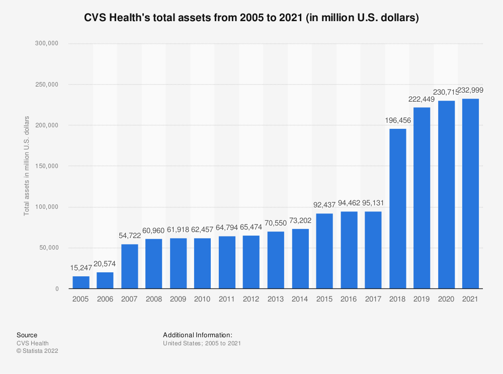 Statistic: CVS Health's total assets from 2005 to 2018 (in million U.S. dollars) | Statista