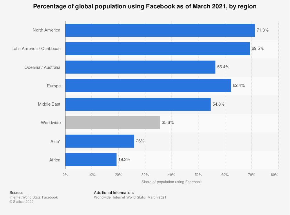 Statistic: Percentage of global population using Facebook as of January 2020, by region | Statista