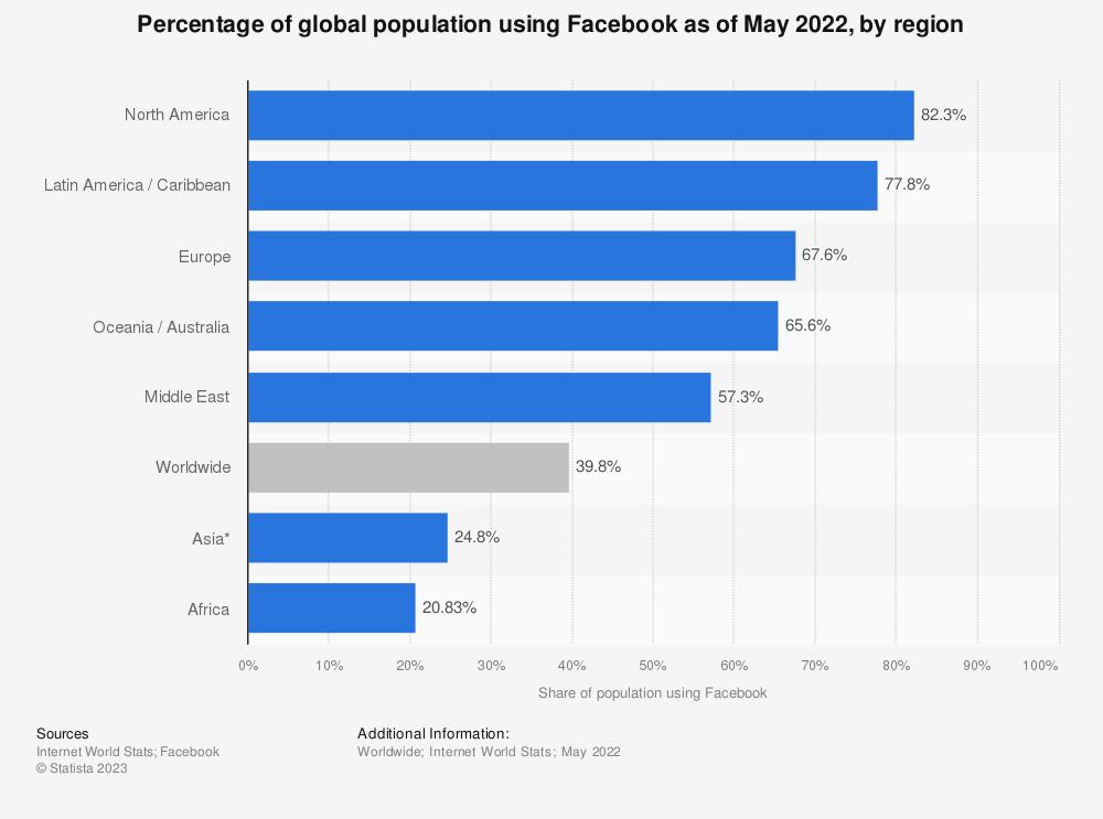 Statistic: Percentage of global population using Facebook as of June 2017, by region | Statista