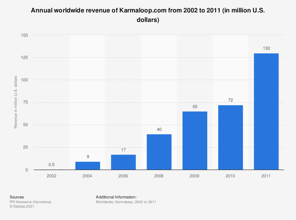 Statistic: Annual worldwide revenue of Karmaloop.com from 2002 to 2011 (in million U.S. dollars) | Statista