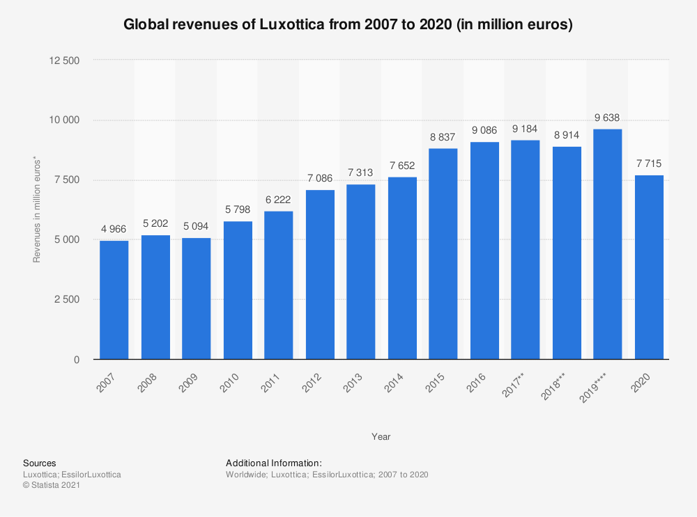 Statistic: Global revenues of Luxottica from 2007 to 2019 (in million euros)* | Statista