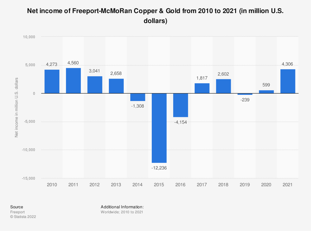 Statistic: Net income of Freeport-McMoRan Copper & Gold from 2005 to 2019 (in million U.S. dollars)* | Statista