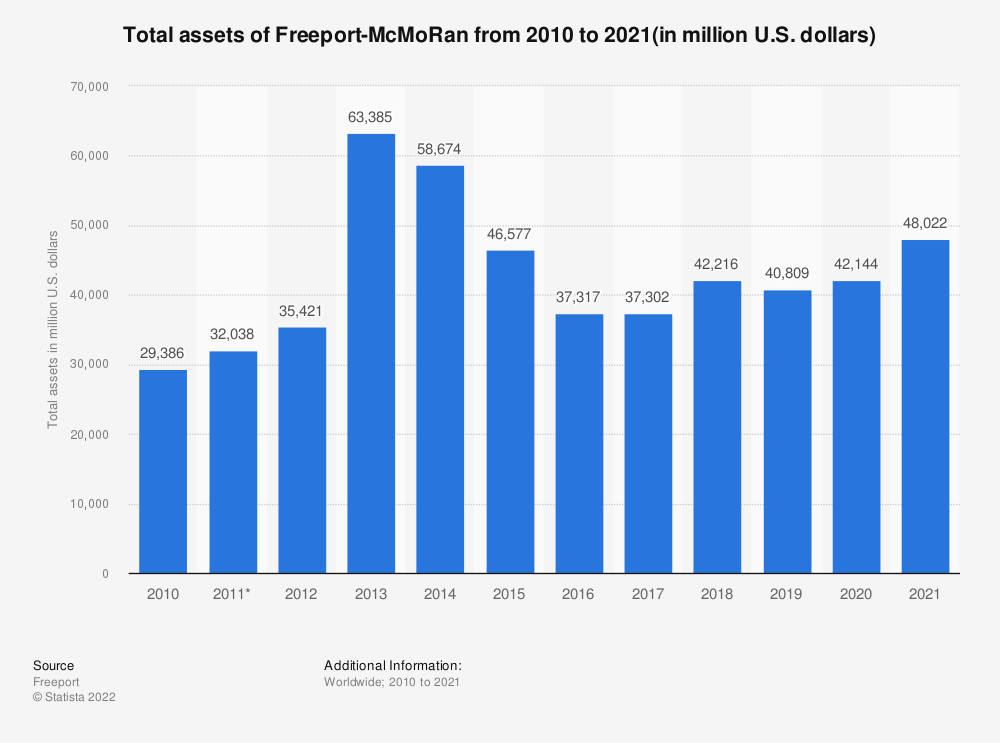 Statistic: Total assets of Freeport-McMoRan from 2005 to 2018 (in million U.S. dollars) | Statista