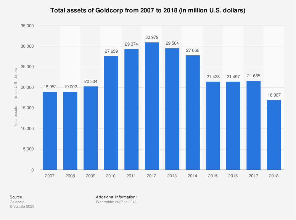Statistic: Total assets of Goldcorp from 2007 to 2018 (in million U.S. dollars) | Statista