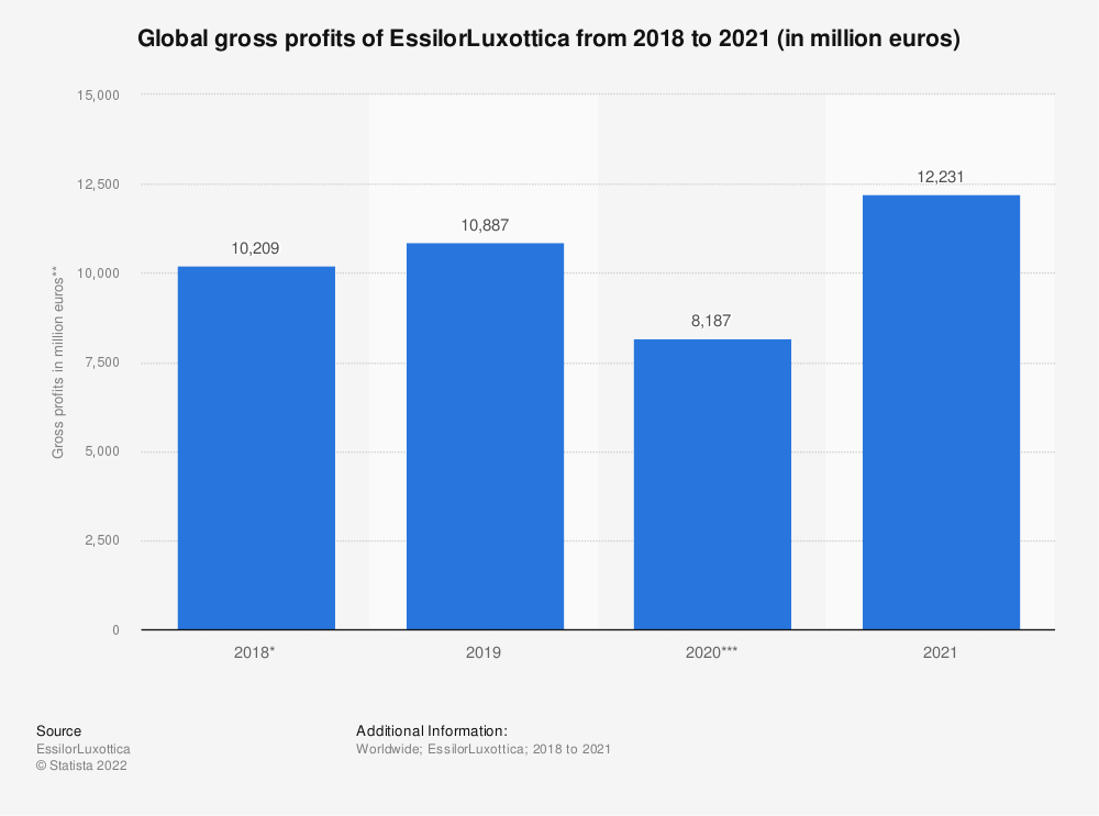 Statistic: Global gross profits of EssilorLuxottica from 2018 to 2020 (in million euros) | Statista