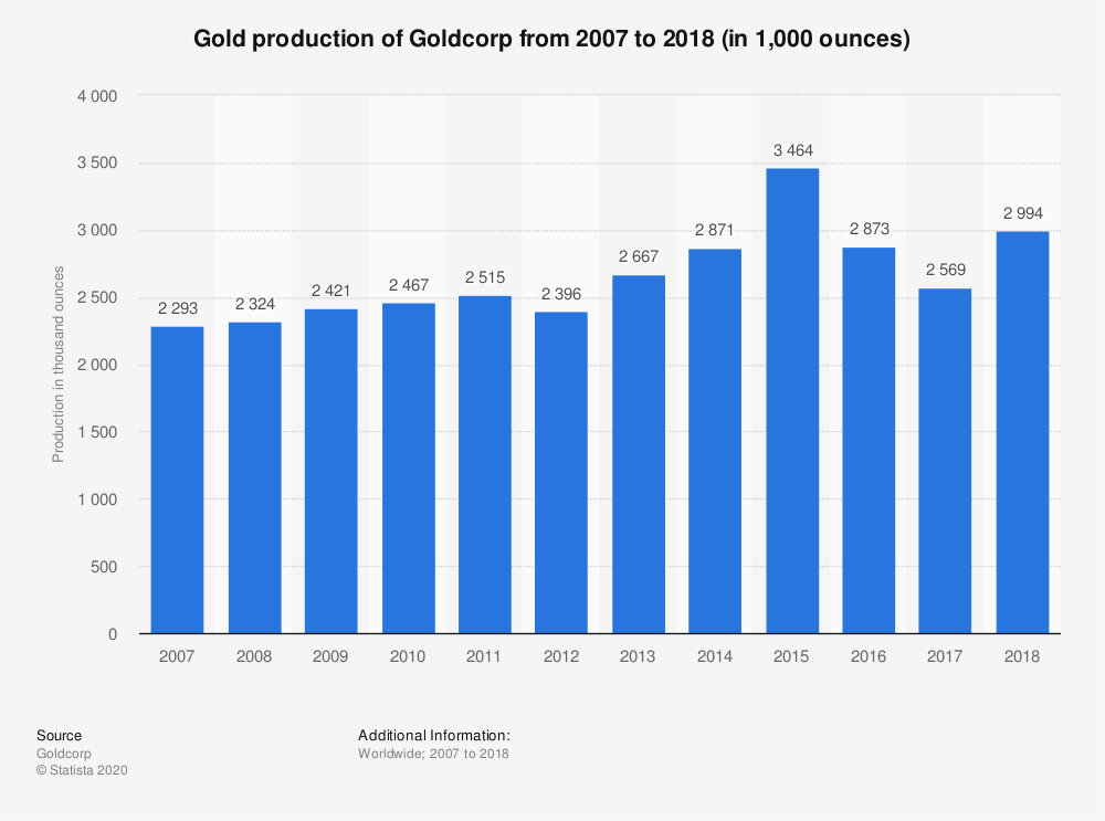 Statistic: Gold production of Goldcorp from 2007 to 2018 (in 1,000 ounces) | Statista
