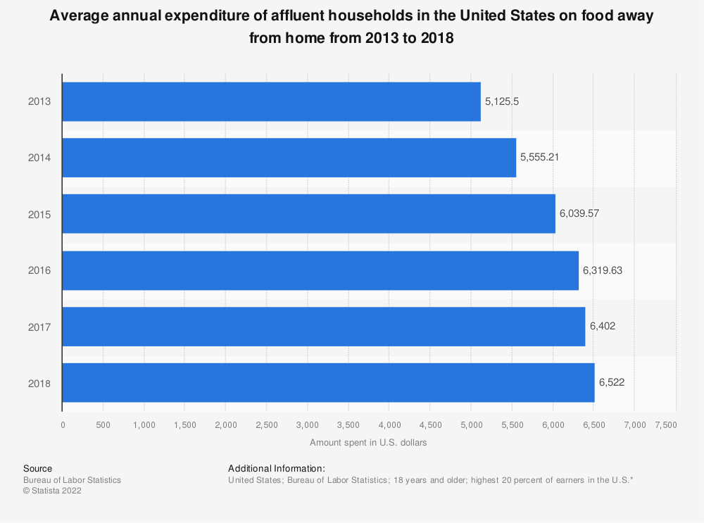 Statistic: Average annual expenditure of affluent households in the United States on food away from home from 2013 to 2018 | Statista