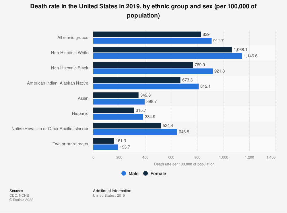 Statistic: Death rate in the United States in 2015, by ethnic group and sex (per 100,000 of population) | Statista
