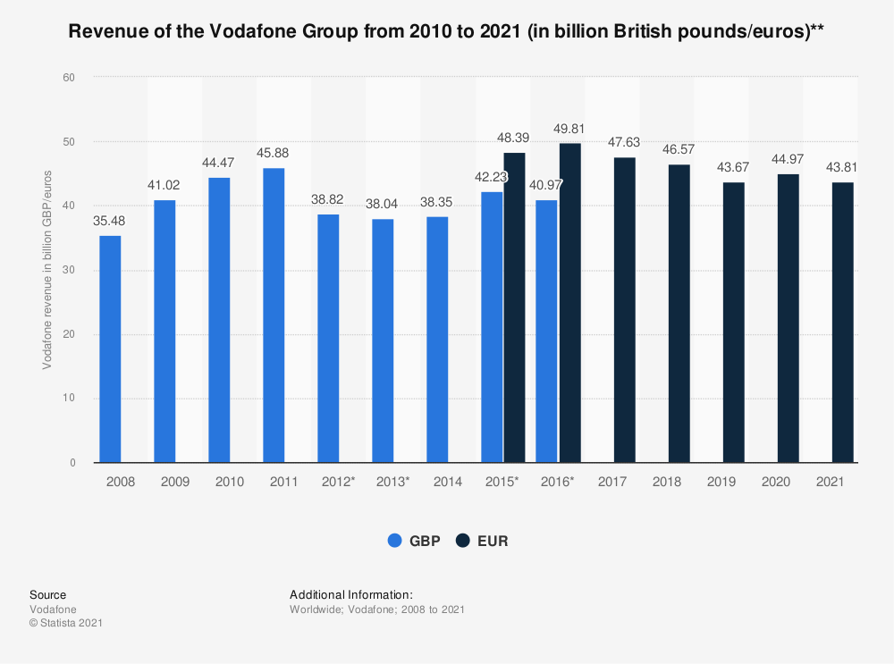 Statistic: Revenue of the Vodafone Group from 2010 to 2019 (in billion British pounds/euros)**   Statista