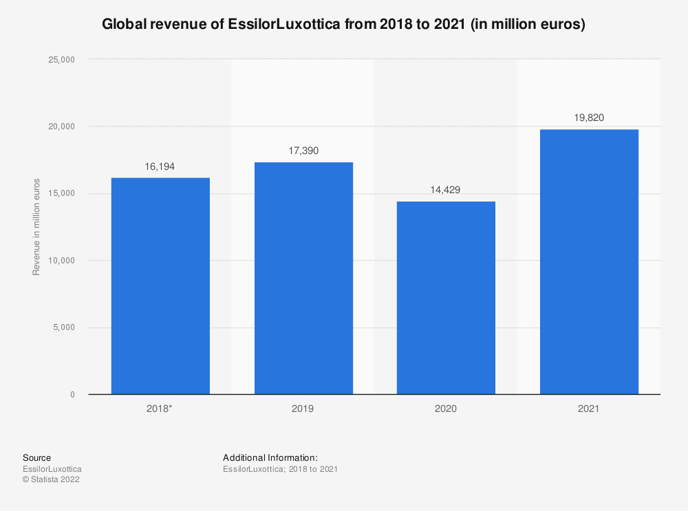 Statistic: Global revenue of EssilorLuxottica from 2018 to 2019 (in million euros) | Statista