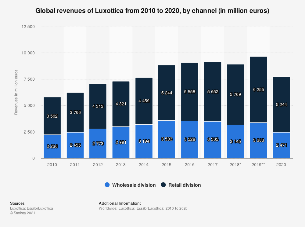 Statistic: Global revenues of Luxottica from 2010 to 2020, by channel (in million euros) | Statista