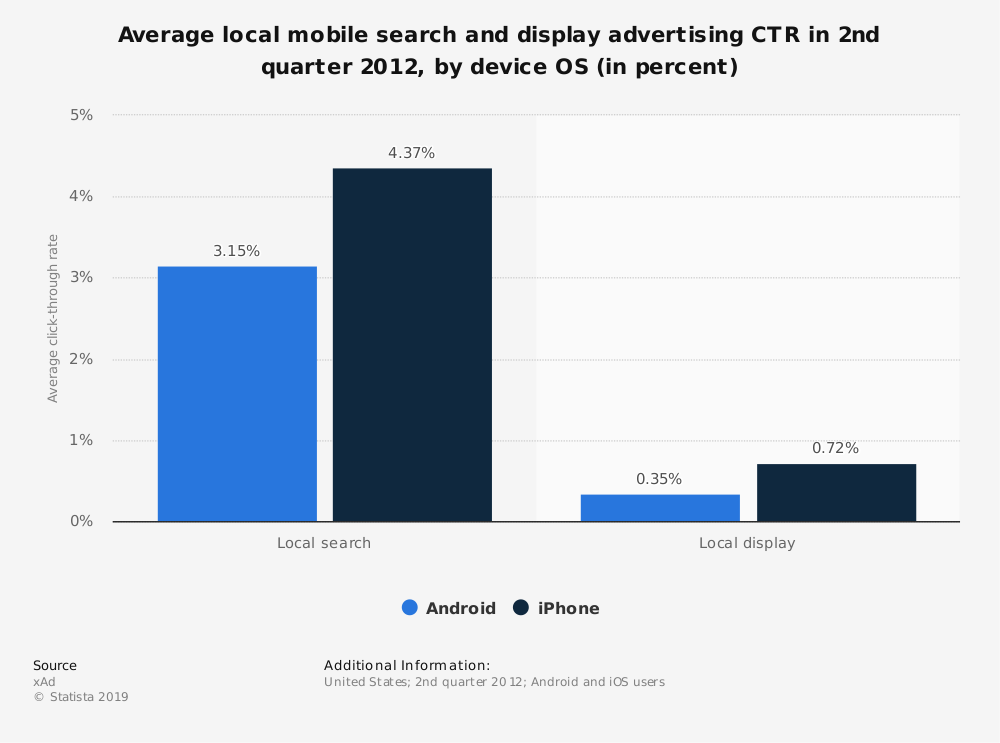 Statistic: Average local mobile search and display advertising CTR in 2nd quarter 2012, by device OS (in percent) | Statista