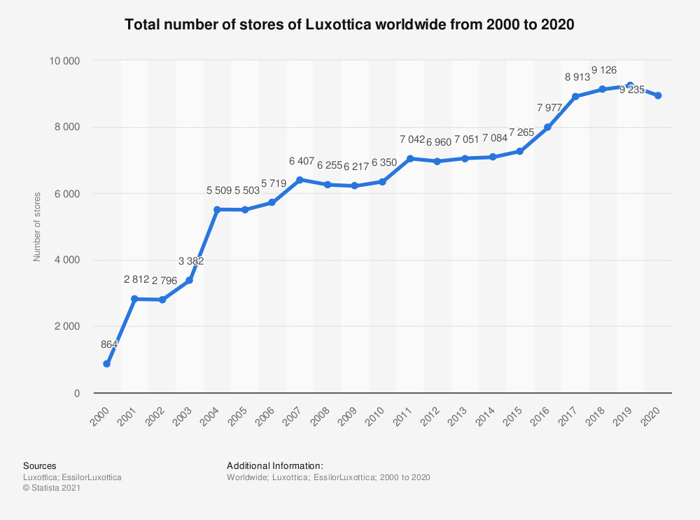 Statistic: Total number of stores of Luxottica worldwide from 2000 to 2019 | Statista