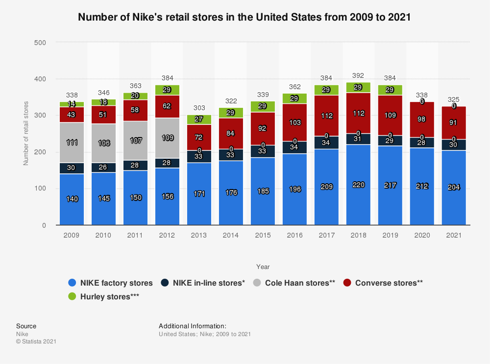 Statistic: Number of Nike's retail stores in the United States from 2009 to 2020 | Statista